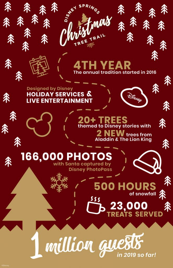 Disney Springs Christmas Tree Trail Celebrates 1 Million Guests